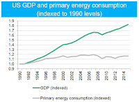 US GDP and primary energy consumption (Credit: BNEF) Click to Enlarge.