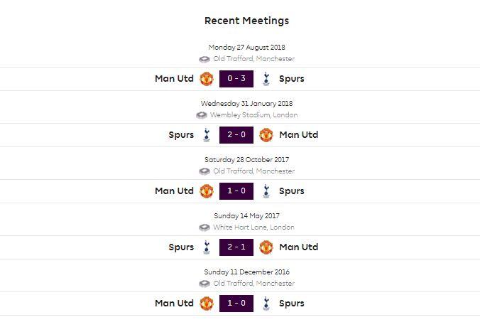 Head to Head Tottenham Hotspur vs Manchester United