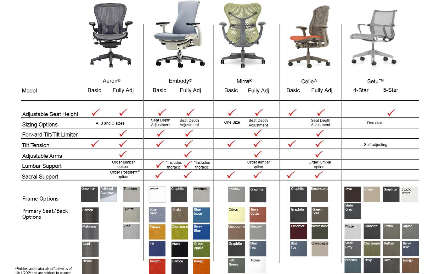 Herman Miller At A Glance Chair Comparison Chart
