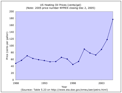 Ohio Residential Heating Oil Price Historical Data