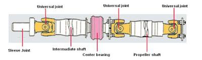 Putara mesin yang sudah dikonversi oleh transmisi selanjutnya akan diterasnferkan ke difr Fungsi Poros Propeller ( Propeller Shaft )