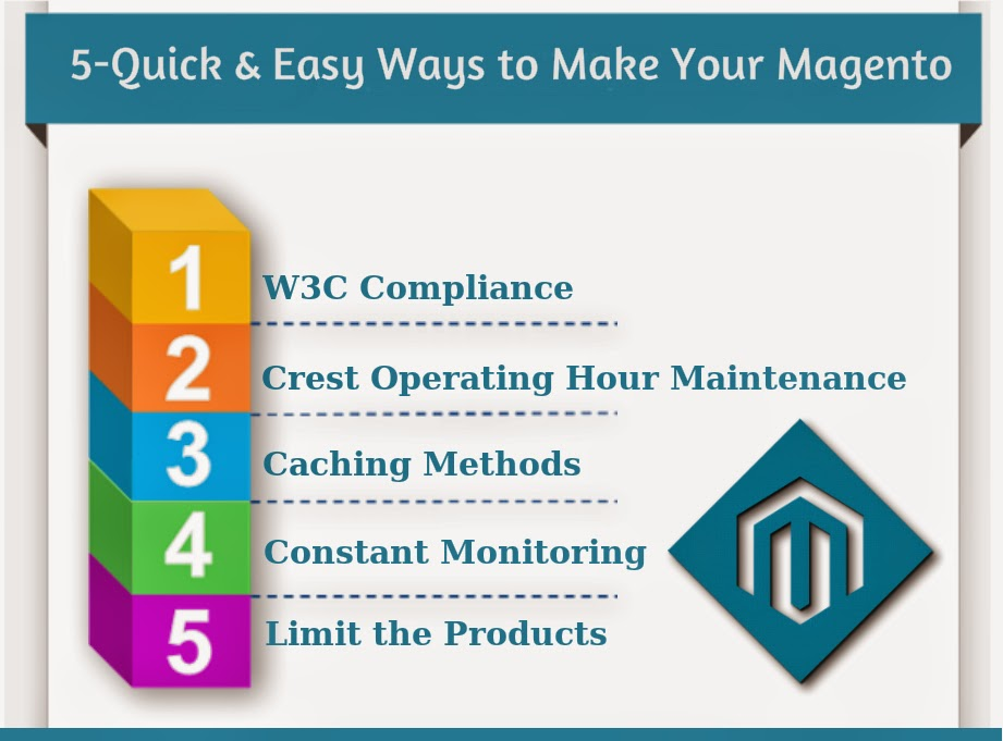 5 Quick & Easy Ways to Make Your Magento Website Healthy