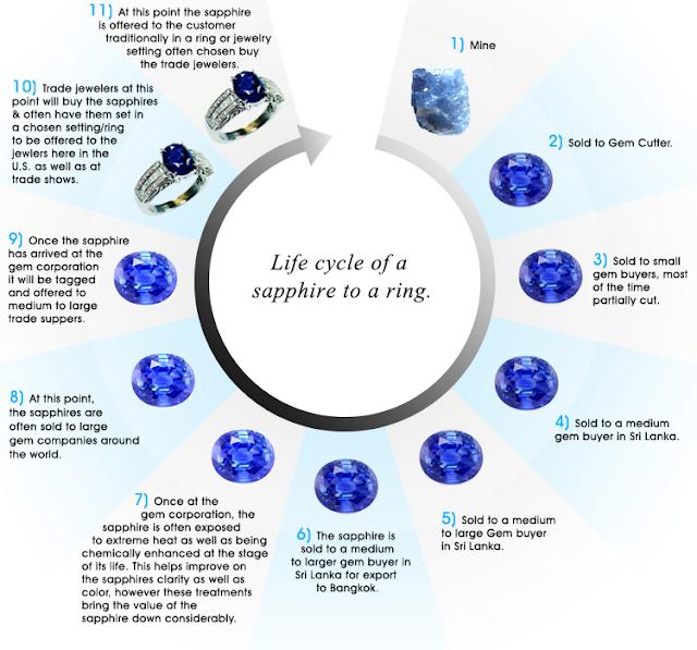 vòng đời của 1 viên sapphire