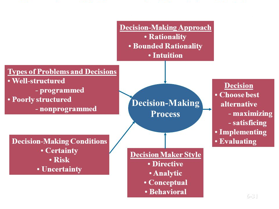 management decision analysis barrick The barrick security management system enables our company to manage and respond to security barrick's information and analysis process provides the company with a high level of risk the critical incident plan also details decision points that require engagement of the regional and.