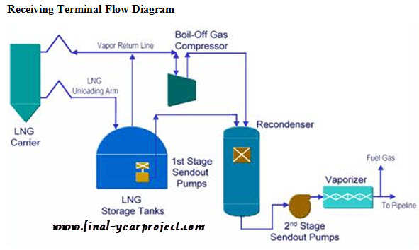 Natural Gas Engineering Project