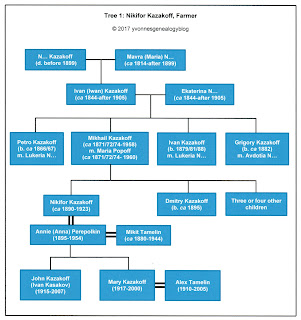 Nikifor Kazakoff Family Tree