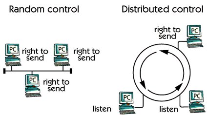 What is LAN (Local Area Network)  access method