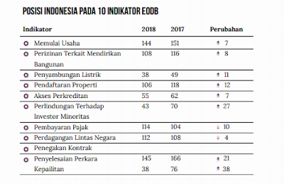 Posisi Indonesia Pada 10 Indikator Ease of Doing Business (EoDB)