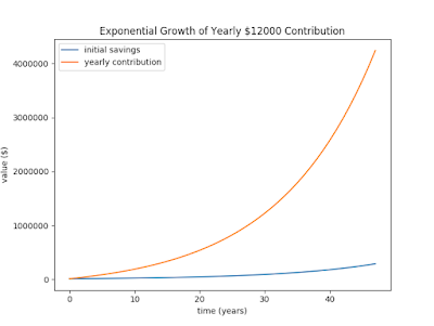 Graph of exponential growth of yearly $12,000 contribution