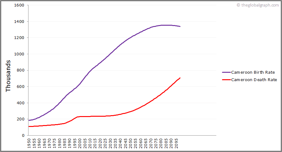 Cameroon  Birth and Death Rate