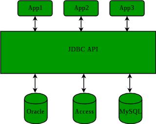 jdbc driver membantu menghubungkan aplikasi Java dengan database