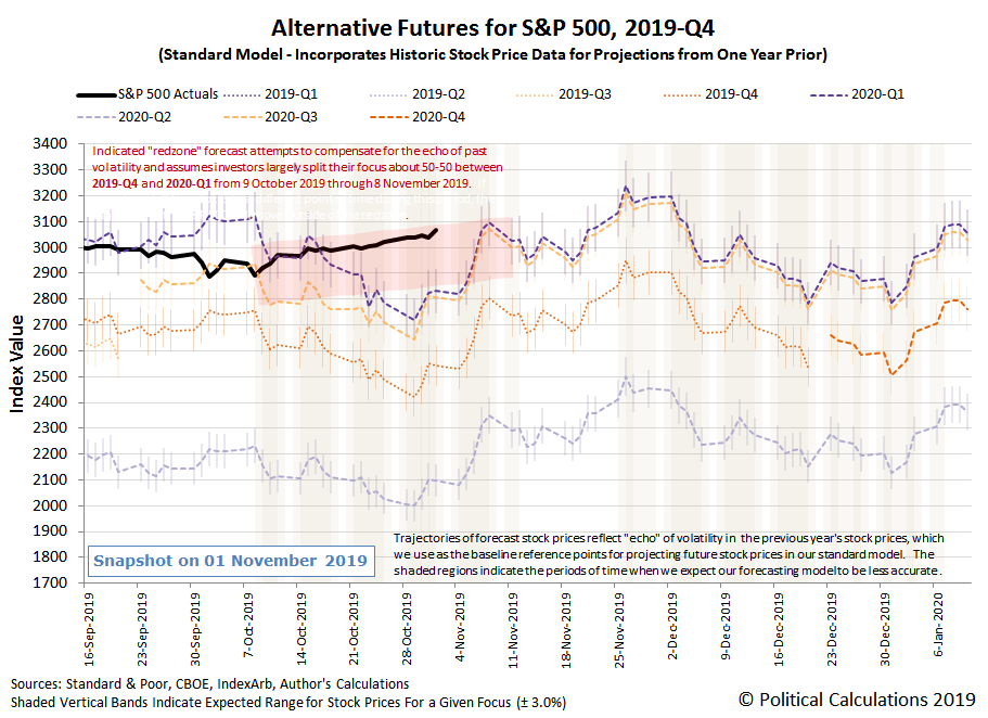 Alternative Futures - S&P 500 - 2019Q4 - Standard Model with Redzone Forecast Between 8 October 2019 and 8 November 2019 - Snapshot on 1 Nov 2019