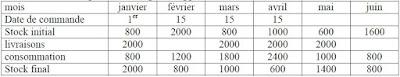 la méthode comptable : le budget des approvisionnements