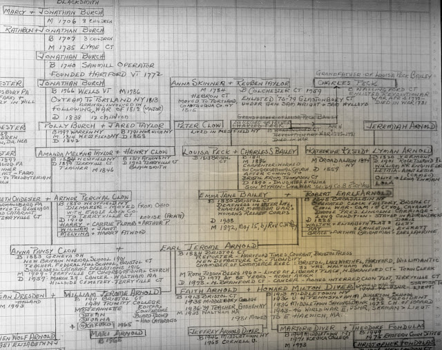boxed handwritten family tree showing generations from 1706 forward