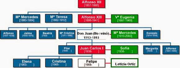 Resultado de imagen de Cuadro cronológico Alfonso XII- Nuestros días