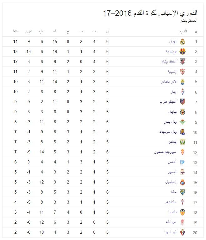 جدول ترتيب الدوري الإسباني 2016