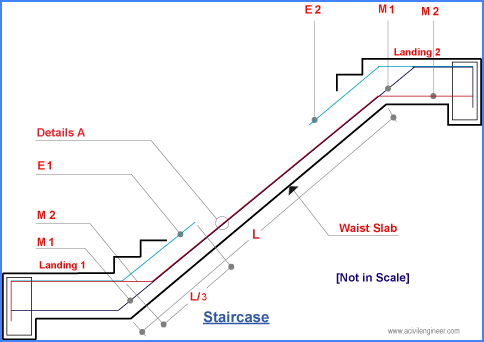 Placement of RCC staircase reinforcement