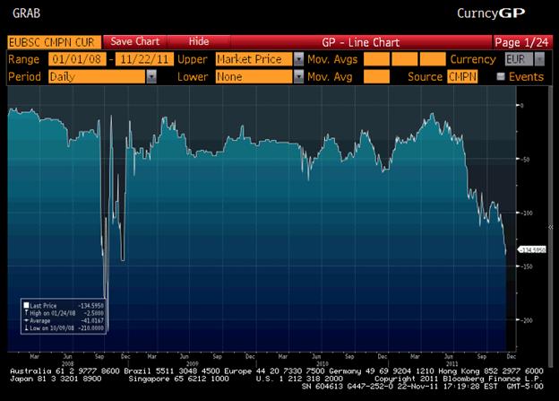 Sober Look Is Euro Basis Currency Swap