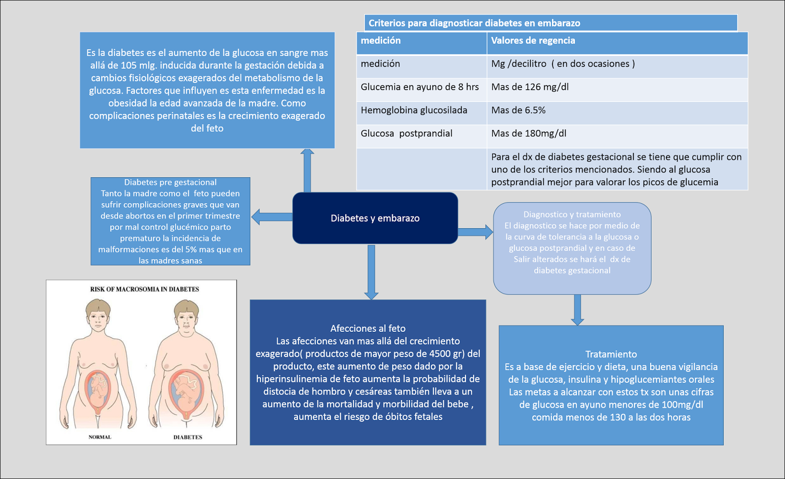 glucemia diabetes preprandial curva gestacional