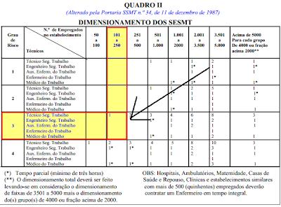 Dimensionamento, SESMT, NR 4
