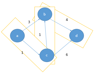 Dijkstra's Shortest Path Algorithm ~ KodeKnight