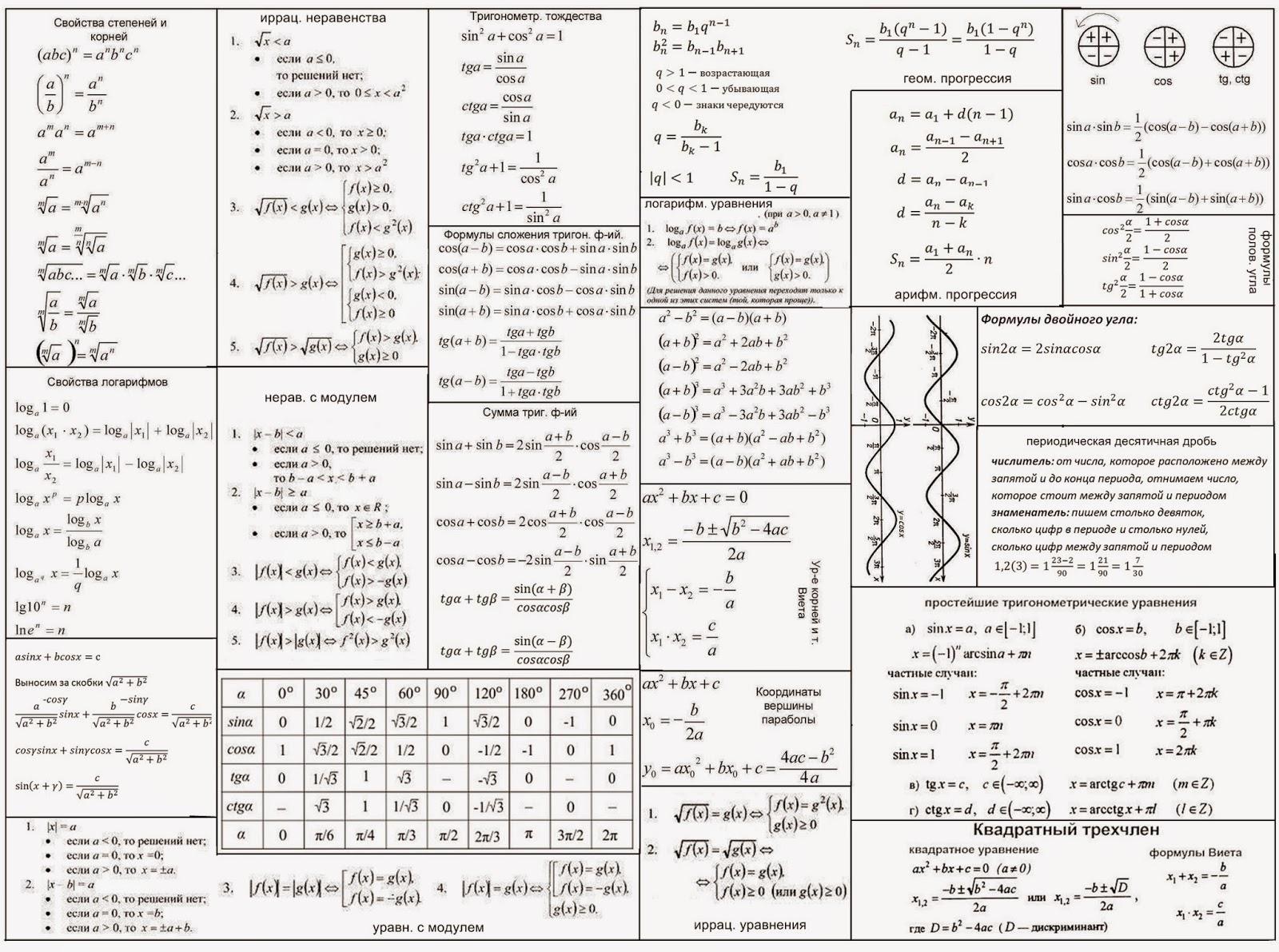 Шпаргалка По Алгебре Логарифм
