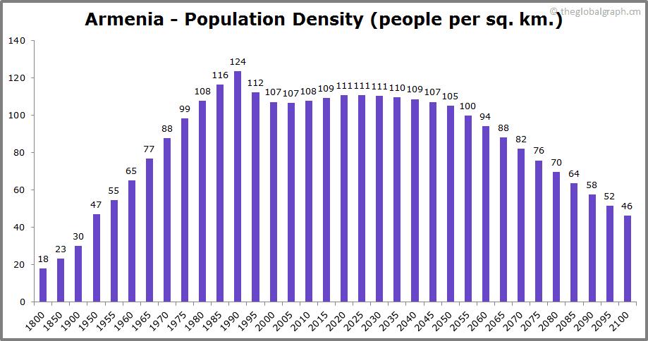 Armenia  Population Density (people per sq. km.)