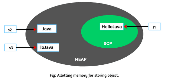Substring in Java