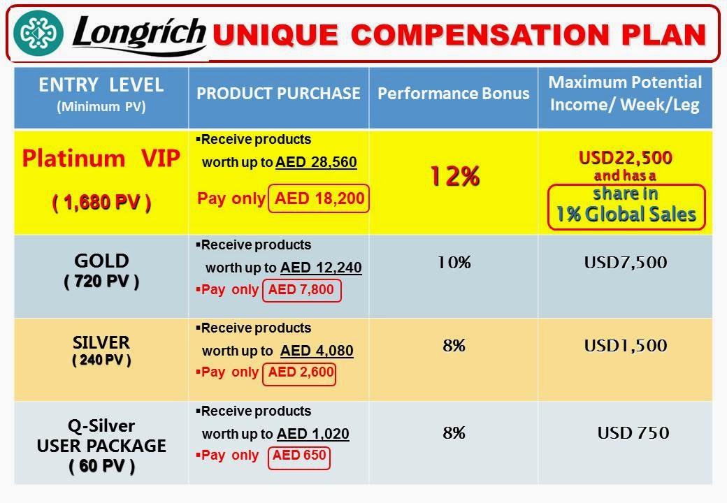 Longrich for a Better life, Better Future!: Compensation Plan  Longrich for a ...