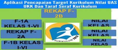 Format Pencapaian Target Kurikulum Nilai UAS UKK Taraf Seraf Kurikulum SD/MI