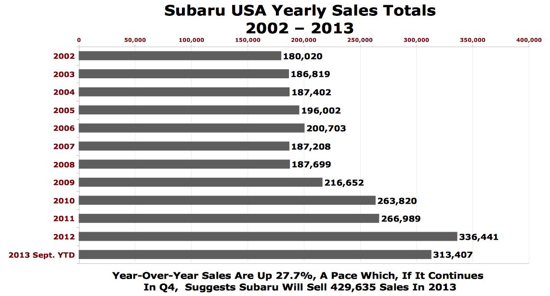 Subaru sales figures