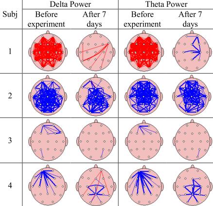 図:バイノウラルビート後の脳機能コヒーレンス