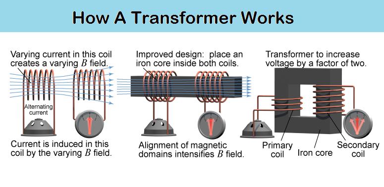 how a transformer works. Black Bedroom Furniture Sets. Home Design Ideas