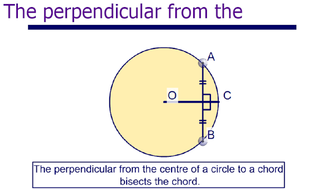 Important rule for circle