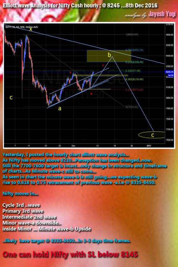 Elliott wave analysis chart of Nifty Cash