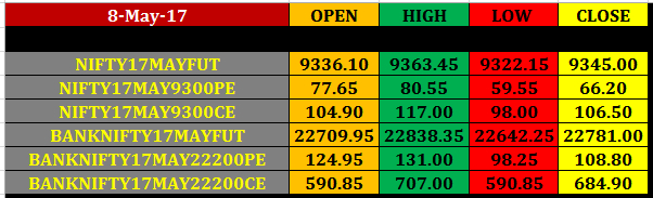 Today%25E2%2580%2599s%2Bstock%2BMarket%2Bclosing%2Brates%2B8%2Bmay%2B2017 9 may nifty banknifty future option intraday pivot point levels