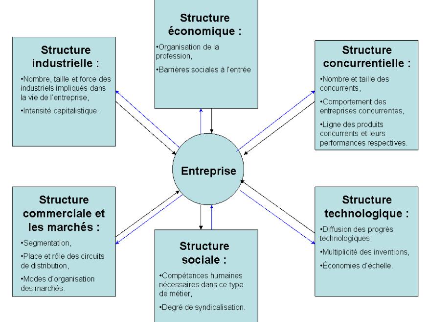 Ppt l'entreprise cellule sociale partie 1: l'entreprise et son.