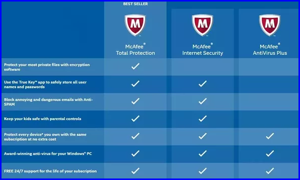 Check out our sitemap for links to our latest line of McAfee Home and Home Office anti virus and internet security software products.