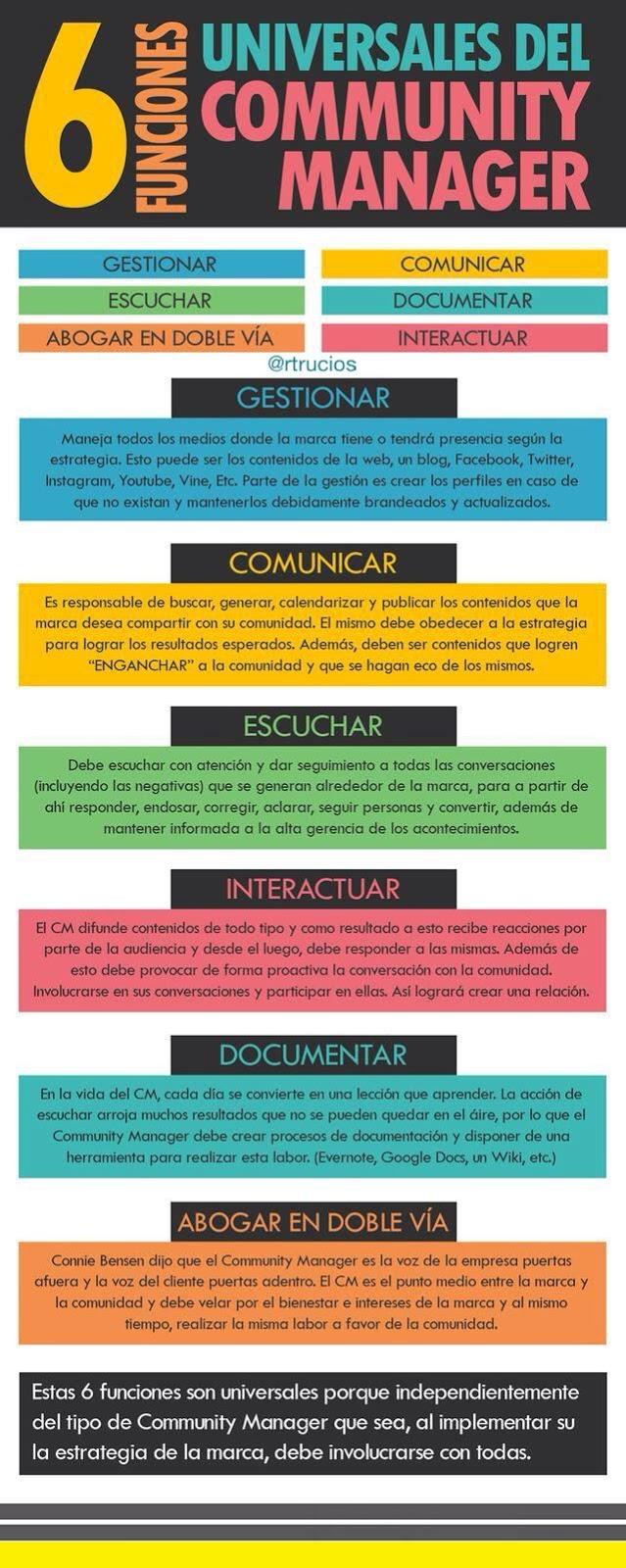 CUALES SON LAS  FUNCIONES DE UN COMMUNITY MANAGER - Gestionar / Escuchar / Comunicar / Documentar / Interactuar / Abogar