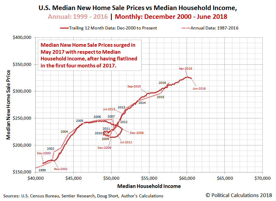 U.S. Median New Home Sale Prices vs Median Household Income, Annual: 1999 - 2016 | Monthly: December 2000 - June 2018