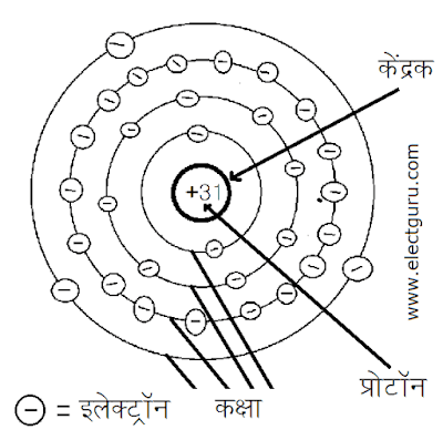 parmanu ki sanrachna in hindi