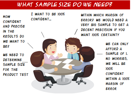 what sample size do we need for simple random sampling