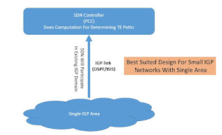 Different IGP Design To Connect SDN Controller