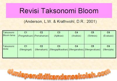 Taksonomi Bloom Revisi Terbaru Serta Contoh Penerapan Soal C1, C2, C3, C4, C5, dan C6 Pada Kurikulum 2013 Revisi 2017