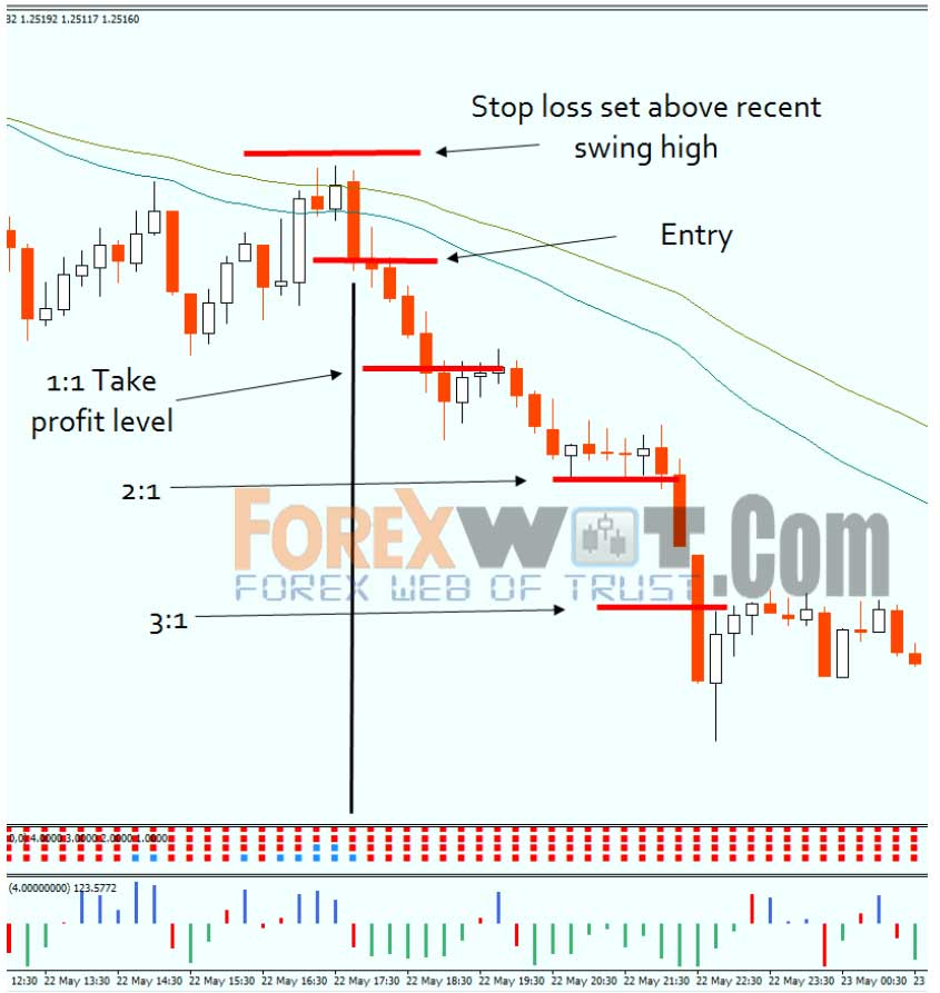 Forex effective strategy