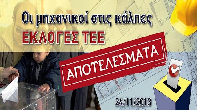 Νίκησε η παράταξη της ΝΔ - «Βούλιαξε» ο ΣΥΡΙΖΑ στις εκλογές του ΤΕΕ