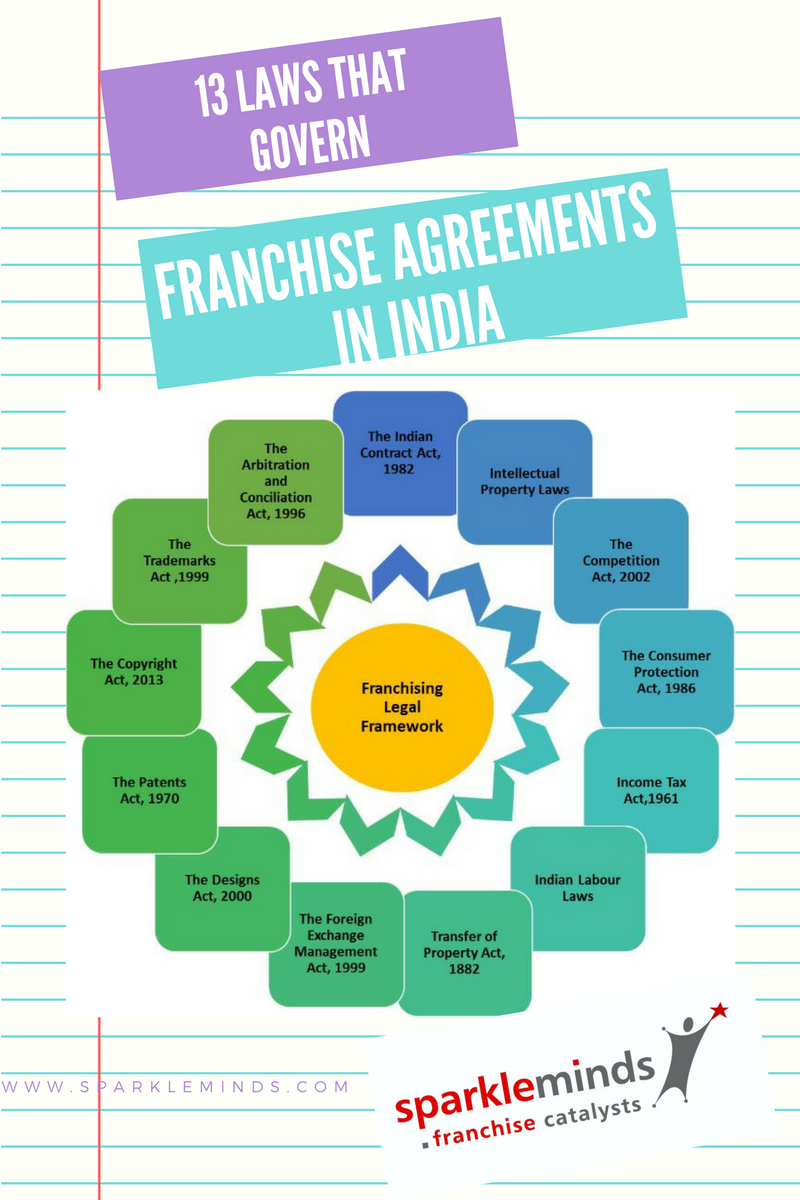 franchise agreement sample in word