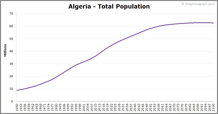 Algeria  Total Population Trend