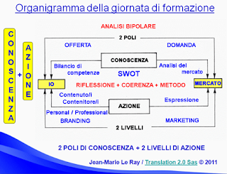 Marketing & Branding per Traduttori e Interpreti