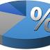 Porcentagem (Resumo)
